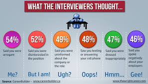 tell tale signs your interview went terribly wrong