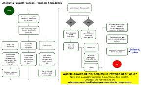Accounts Payable Process (Vendors) Template