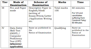 ssc cgl   tips for essay  precis  letter  application writingssc cgl tier  descriptive paper