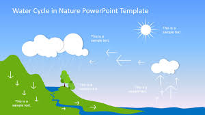 water cycle powerpoint template   slidemodelpowerpoint slide of water cycle process