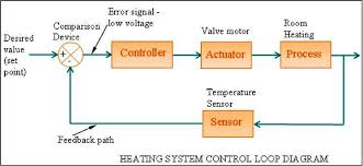 hvac control systems and building automation system  electrical    hvac control systems and building automation system