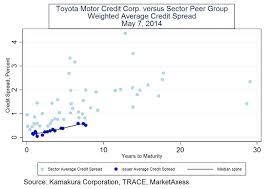 Toyota Financial Statement Donald R Van Deventer39s Blog Toyota Motor Corporation