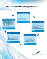 career lifestyle coaching kelly magowan giving careers direction