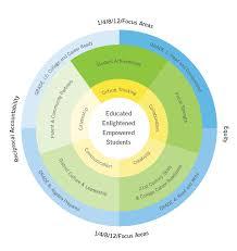 strategic planning lammersville unified school district strategic plan document