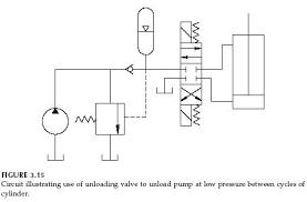 hydraulic unloading valve circuit operation   hydraulic valvehydraulic unloading valve circuit operation
