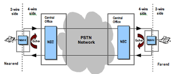 images of pstn network diagram   diagramsovercome the technical challenges of typical voice enhancement  middot  pstn network diagram