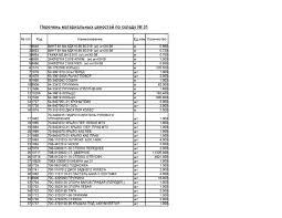 Lista bunurilor expuse spre vinzare by TRACOM <b>P.I.</b> - issuu