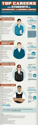 best ideas about criminology forensic psychology top careers for students of criminology and criminal justice infographic