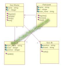 uml diagrams for quiz system   cs   case tools lab   source code    click to view full image