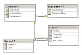 sql server  quickest way to create tables relationship   connect sqlcltr   s or click on save button to save diagram and table relations