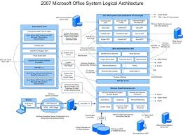 collection what is system architecture diagram pictures   diagrams office system logical architecture diagram € roberdan