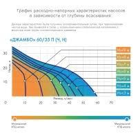 <b>Джилекс Джамбо 60/35</b> П - поверхностный <b>насос</b> от российского ...