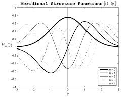 The Hermite functions H n ( ˆ y) for n = <b>0, 1, 2, 3, 4</b>. These satisfy ...