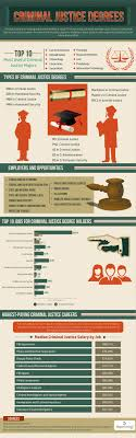 17 best images about school future career criminal criminal justice degrees infographic