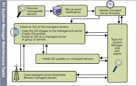 n system manager administration task flow  sun n system manager    diagram  n system manager administration task flow