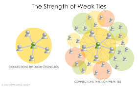 why every employee should be building weak ties at work