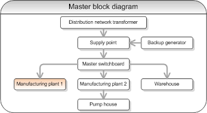resourcesblock diagrams