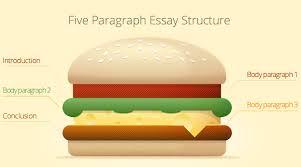 how to write an ap english essay conclusion Blog   I  Muzique