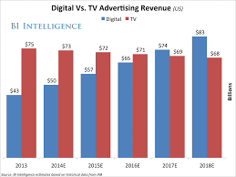 in seconds digital video ads vs tv spots research epipheo on average