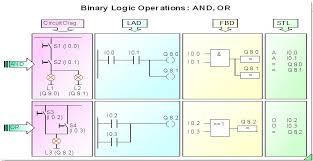 plc automation  programming languages   fbd  lad  stl  programming languages   fbd  lad  stl    fbd  functional block diagram
