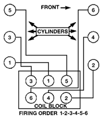 solved need a firing order pic diagram for a 1994 fixya i need a firing order diagram for a 1998 chrysler 3 3l