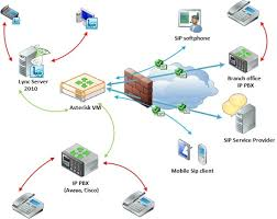 best images of it  infrastructure diagram   it infrastructure    network infrastructure diagram