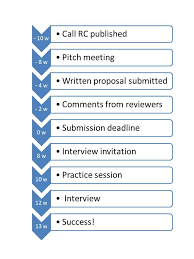 Academic research proposal example