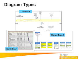 microsoft ® office visio ® professional for it how to use    diagram types timeline gantt chart status report