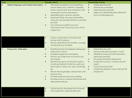 expatriate assignment checklist part assignment planning ia checklist assignment planning