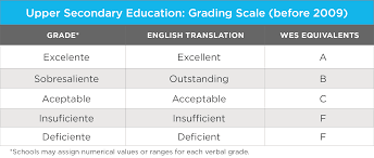 education in wenr upper secondary education grading scale before 2009