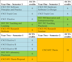 computer science school of science and technology cs master