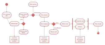 bank uml activity diagram   free bank uml activity diagram templatesbank uml activity diagram