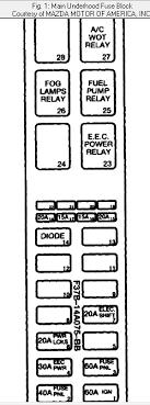 fuse box diagram 1994 mazda b2300 pickup