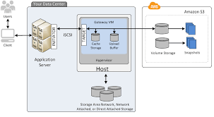 gateway cached volume architecture   aws storage gatewayafter you    ve installed the aws storage gateway software appliance the virtual machine  vm  on a host in your data center and activated it  you can use the