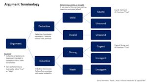 inductive reasoning   wikipediainductive vs  deductive reasoning edit