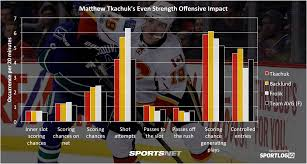 nhl power rankings describe yourself in words edition  dirty or not flames matthew tkachuk deserves credit for strong play