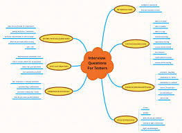 essential software testing interview questions checklist interview questions mind map