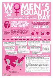 women s equality day facts infographics mania happy equal infographic > women s equality day facts > infographicsmania com