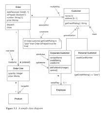 unified modeling language  uml  for oo domain analysis