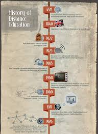 best images about e learning facts and numbers 17 best images about e learning facts and numbers technology trends and educational technology