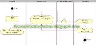 uml diagrams for payroll processing system   cs   case tools lab    click to view full image