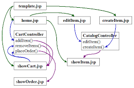 download application flow diagram java   neal blogspring mvc application flow with diagram   goospoos   app reviews