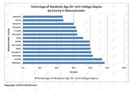 why buy a home where the highly educated live franklin ma ma county percent residents college degree 2009 data