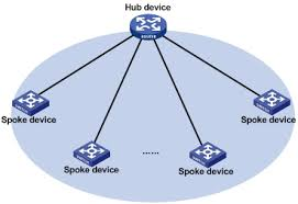 华三通信   product  amp  technology   ospf hub and spoke technology    figure  hub and spoke network diagram
