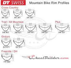 Custom <b>DT Swiss</b> MTB Wheels - Wheelbuilder