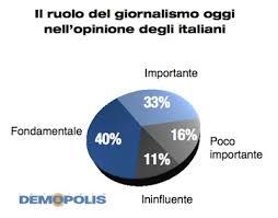 I giornali e gli italiani