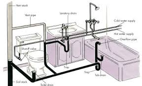 plumbing basics   howstuffworksyour home    s supply and drainage system must always be two distinct subsystems    no overlapping