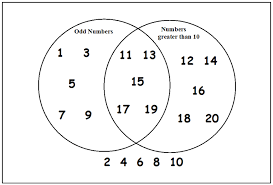 plus  key stage  maths  handling data  venn diagrams   plus    by overlapping the circles  the area enclosed contains the numbers that qualify for both sets  they are odd and greater than    the remaining numbers do