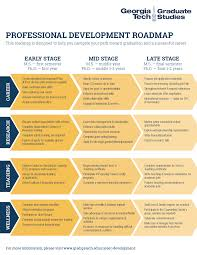 career development roadmap cd institute of graduate