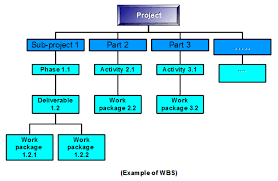 what is a wbs   the project manager padthere are more  not necessarily as a diagram but also as a table  the pmo  project management office  of your company for sure have better ones based on